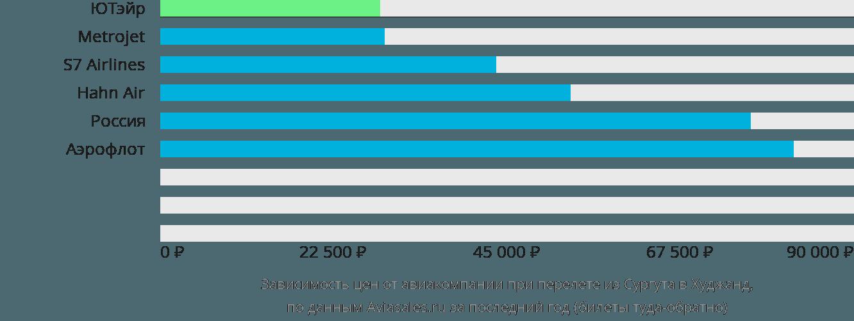 Динамика цен в зависимости от авиакомпании, совершающей перелет из Сургута в Худжанд