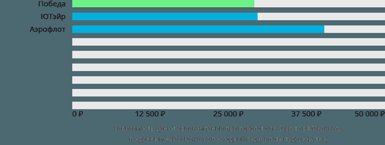 Динамика цен в зависимости от авиакомпании, совершающей перелет из Сургута в Махачкалу
