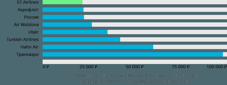Динамика цен в зависимости от авиакомпании, совершающей перелёт из Сургута в Молдову