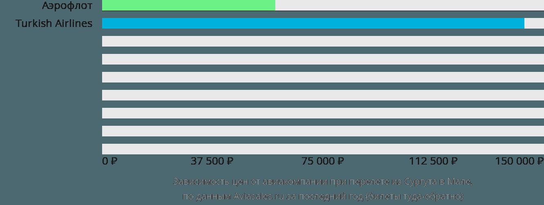 Динамика цен в зависимости от авиакомпании, совершающей перелет из Сургута в Мале