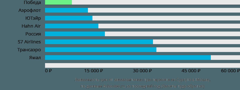 Динамика цен в зависимости от авиакомпании, совершающей перелет из Сургута в Москву