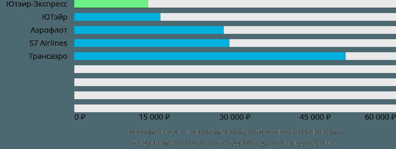 Динамика цен в зависимости от авиакомпании, совершающей перелет из Сургута в Омск
