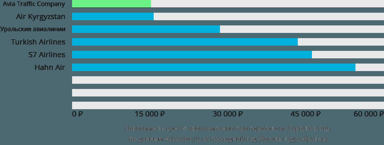 Динамика цен в зависимости от авиакомпании, совершающей перелет из Сургута в Ош