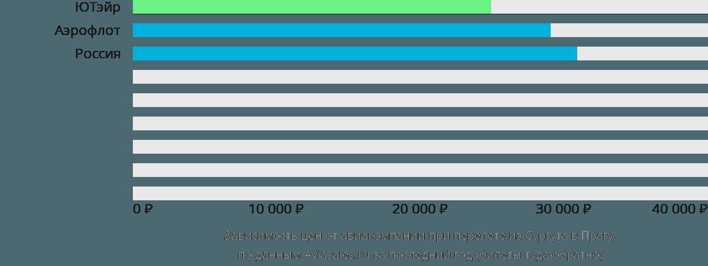 Динамика цен в зависимости от авиакомпании, совершающей перелет из Сургута в Прагу