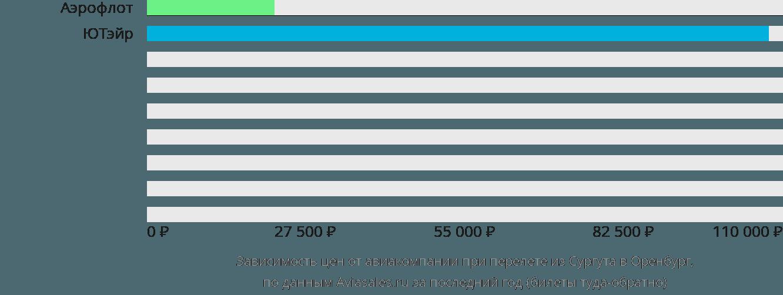 Динамика цен в зависимости от авиакомпании, совершающей перелет из Сургута в Оренбург