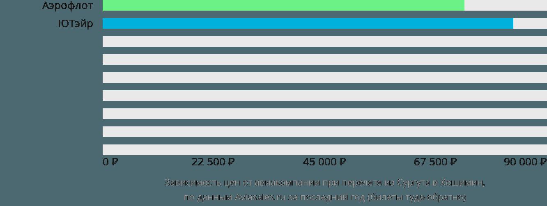Динамика цен в зависимости от авиакомпании, совершающей перелет из Сургута в Хошимин