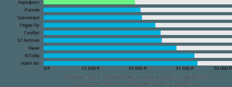 Динамика цен в зависимости от авиакомпании, совершающей перелет из Сургута в Симферополь