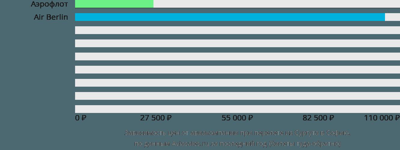Динамика цен в зависимости от авиакомпании, совершающей перелет из Сургута в Софию