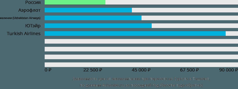 Динамика цен в зависимости от авиакомпании, совершающей перелет из Сургута в Ташкент