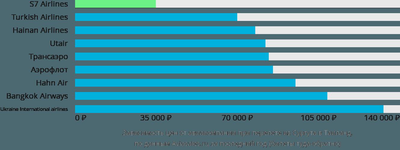 Динамика цен в зависимости от авиакомпании, совершающей перелет из Сургута в Таиланд
