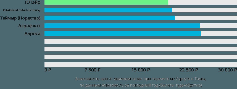 Динамика цен в зависимости от авиакомпании, совершающей перелет из Сургута в Томск