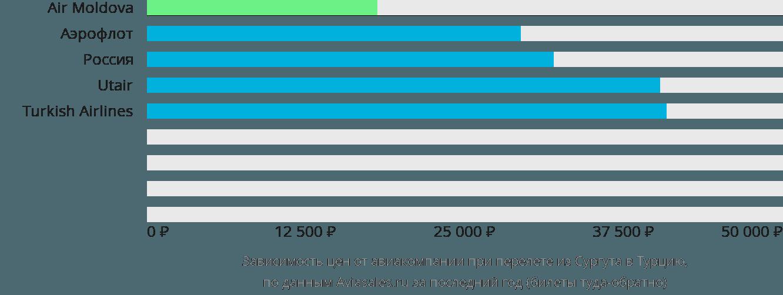 Динамика цен в зависимости от авиакомпании, совершающей перелет из Сургута в Турцию