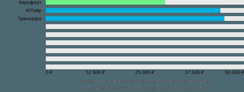 Динамика цен в зависимости от авиакомпании, совершающей перелет из Сургута в Астану