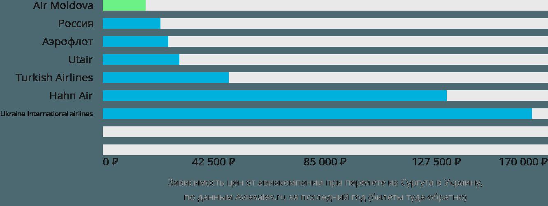 Динамика цен в зависимости от авиакомпании, совершающей перелет из Сургута в Украину