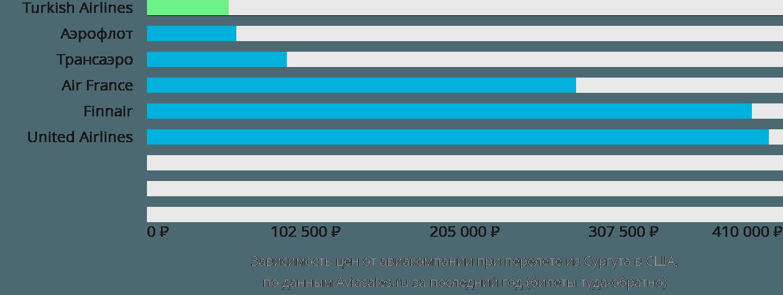 Динамика цен в зависимости от авиакомпании, совершающей перелёт из Сургута в США