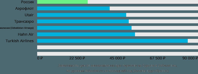 Динамика цен в зависимости от авиакомпании, совершающей перелёт из Сургута в Узбекистан