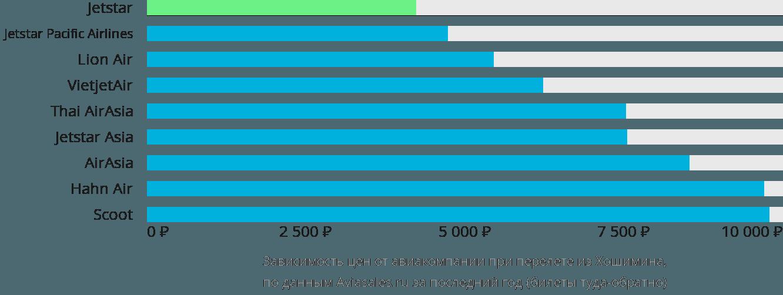 Динамика цен в зависимости от авиакомпании, совершающей перелет из Хошимина