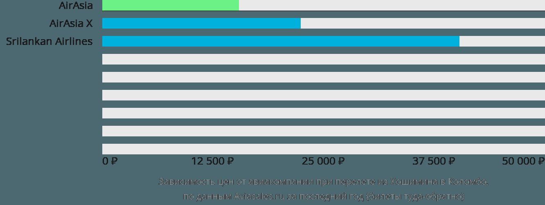 Динамика цен в зависимости от авиакомпании, совершающей перелет из Хошимина в Коломбо