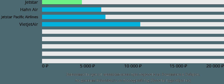 Динамика цен в зависимости от авиакомпании, совершающей перелет из Хошимина в Хайфон