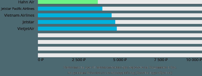 Динамика цен в зависимости от авиакомпании, совершающей перелет из Хошимина в Хуэ
