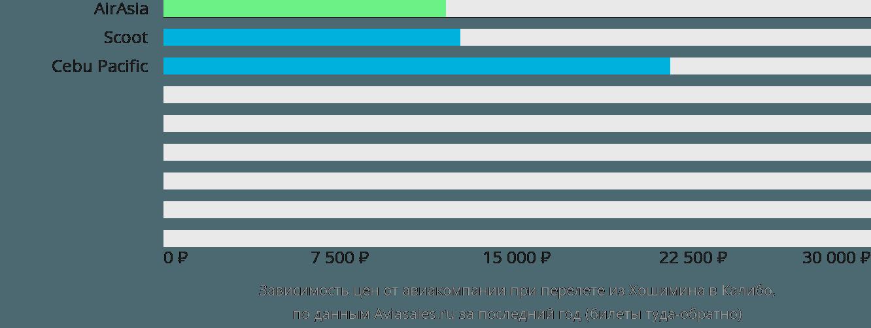 Динамика цен в зависимости от авиакомпании, совершающей перелет из Хошимина в Калибо