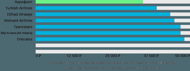 Динамика цен в зависимости от авиакомпании, совершающей перелет из Хошимина в Санкт-Петербург