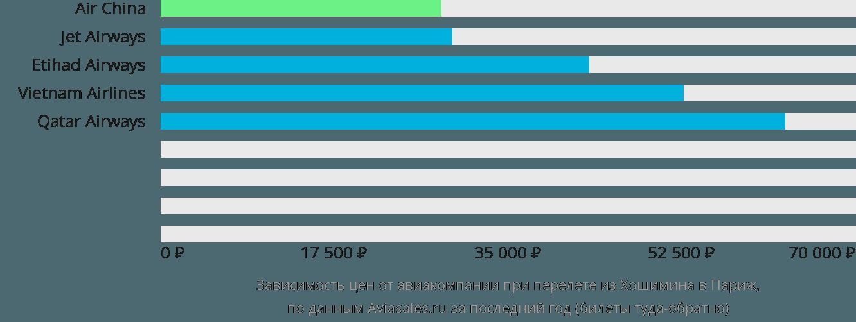 Динамика цен в зависимости от авиакомпании, совершающей перелет из Хошимина в Париж
