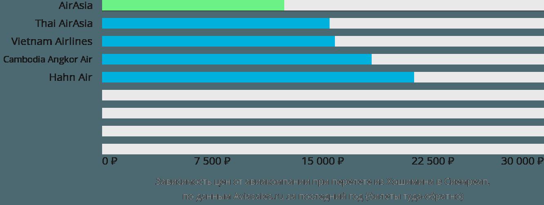 Динамика цен в зависимости от авиакомпании, совершающей перелет из Хошимина в Сиемреап