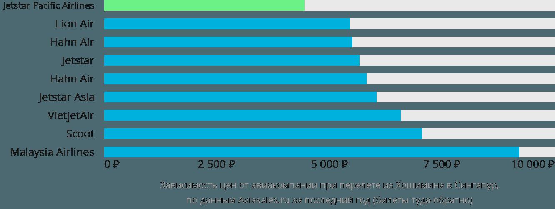 Динамика цен в зависимости от авиакомпании, совершающей перелет из Хошимина в Сингапур