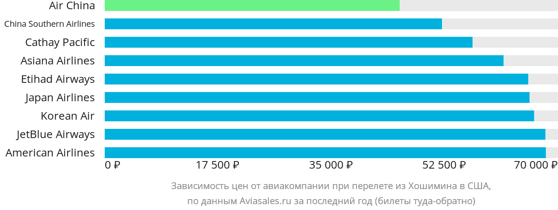 Динамика цен в зависимости от авиакомпании, совершающей перелёт из Хошимина в США