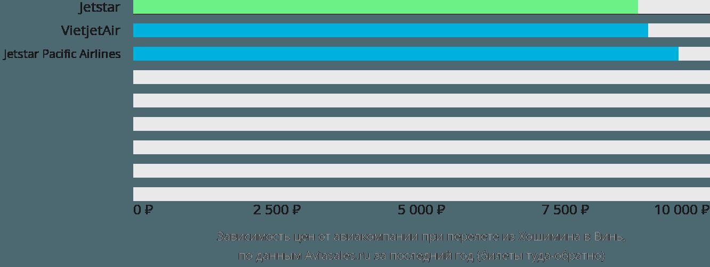 Динамика цен в зависимости от авиакомпании, совершающей перелет из Хошимина в Винь