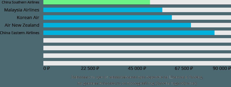 Динамика цен в зависимости от авиакомпании, совершающей перелет из Шанхая в Окленд