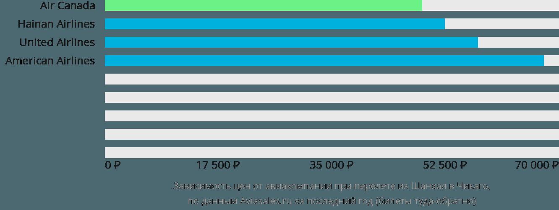 Динамика цен в зависимости от авиакомпании, совершающей перелет из Шанхая в Чикаго