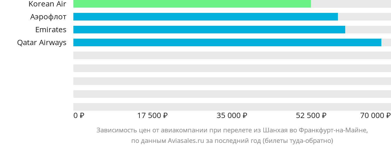 Динамика цен в зависимости от авиакомпании, совершающей перелет из Шанхая во Франкфурт-на-Майне