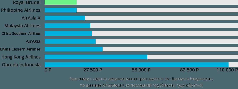 Динамика цен в зависимости от авиакомпании, совершающей перелет из Шанхая в Индонезию