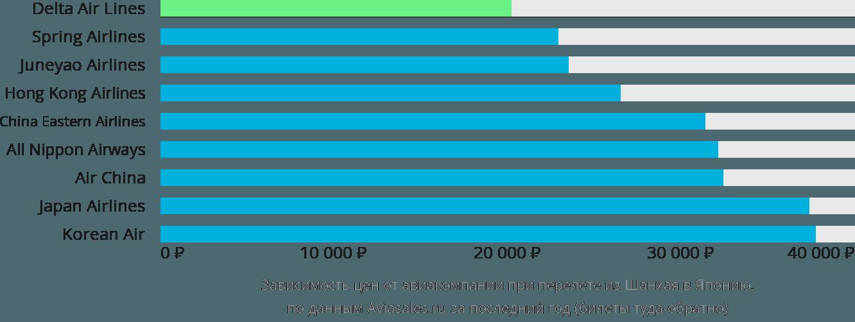Динамика цен в зависимости от авиакомпании, совершающей перелёт из Шанхая в Японию