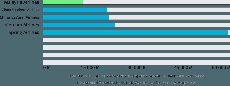 Динамика цен в зависимости от авиакомпании, совершающей перелет из Шанхая в Камбоджу