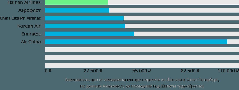 Динамика цен в зависимости от авиакомпании, совершающей перелет из Шанхая в Санкт-Петербург
