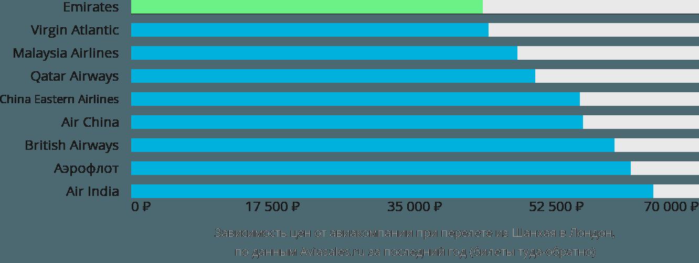 Динамика цен в зависимости от авиакомпании, совершающей перелет из Шанхая в Лондон