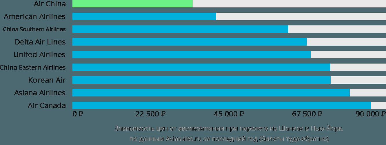 Динамика цен в зависимости от авиакомпании, совершающей перелет из Шанхая в Нью-Йорк