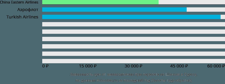 Динамика цен в зависимости от авиакомпании, совершающей перелет из Шанхая в Одессу