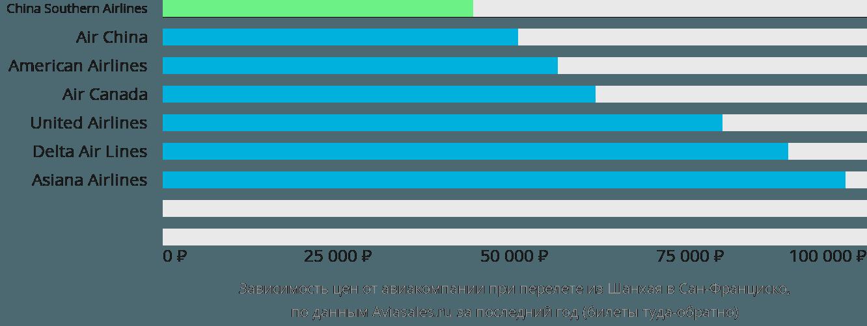 Динамика цен в зависимости от авиакомпании, совершающей перелет из Шанхая в Сан-Франциско