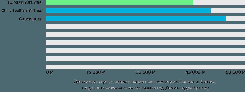 Динамика цен в зависимости от авиакомпании, совершающей перелет из Шанхая в Тбилиси
