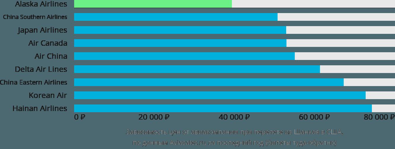 Динамика цен в зависимости от авиакомпании, совершающей перелёт из Шанхая в США