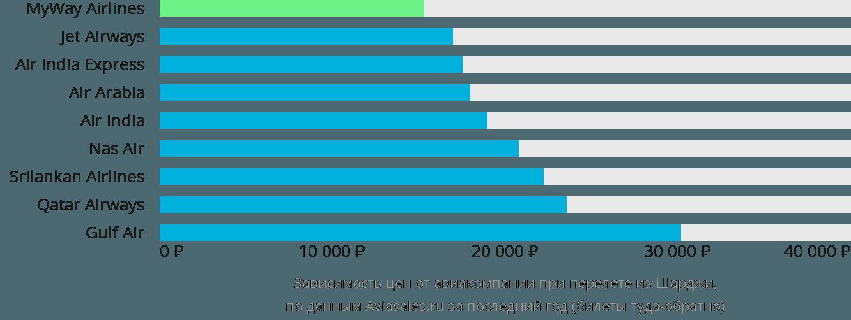 Динамика цен в зависимости от авиакомпании, совершающей перелет из Шарджи