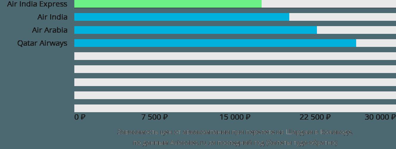 Динамика цен в зависимости от авиакомпании, совершающей перелет из Шарджи в Кожикоде