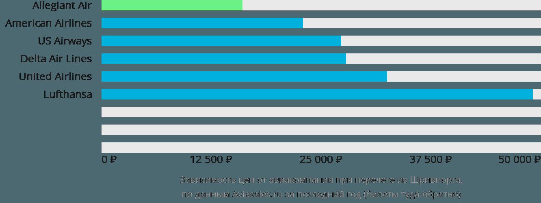 Динамика цен в зависимости от авиакомпании, совершающей перелет из Шривпорта