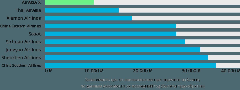 Динамика цен в зависимости от авиакомпании, совершающей перелет из Сианя