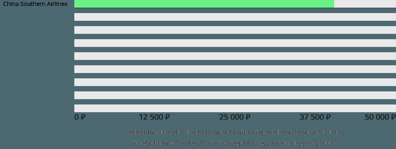 Динамика цен в зависимости от авиакомпании, совершающей перелет из Сианя Нур-Султан (Астана)