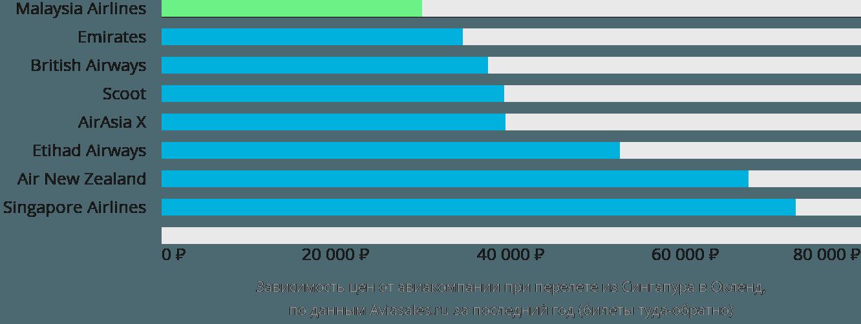 Динамика цен в зависимости от авиакомпании, совершающей перелет из Сингапура в Окленд